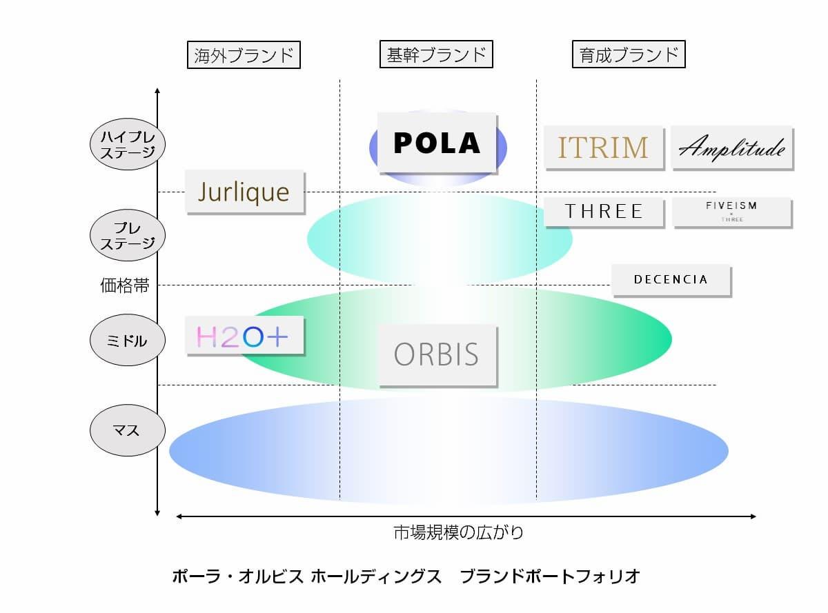 オルビスはスキンケアに強いPOLAと同じグループ企業